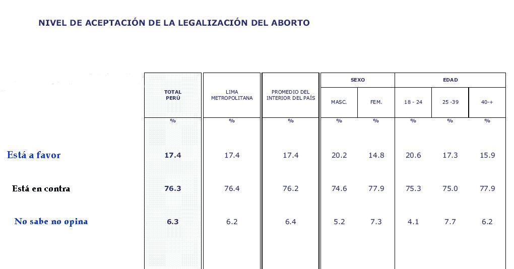 La legalización del aborto en el Perú | Cuestiones Sociales