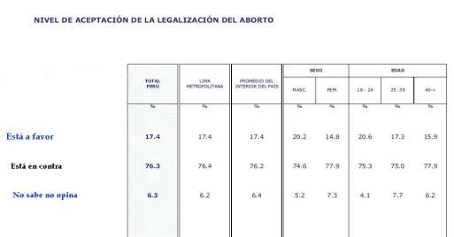 Encuesta realizada por el CPI en febrero del 2011